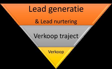Lead generatie